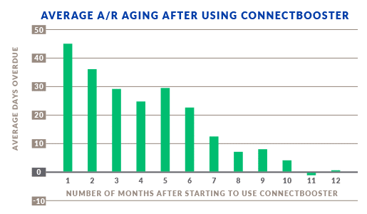 ConnectBooster - Graph - Average Aging A/R After Using ConnectBooster