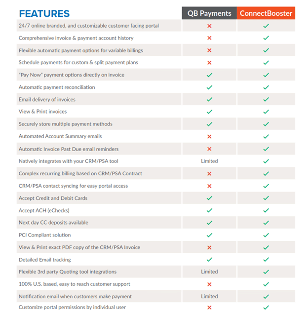 A chart that compares key features of QuickBooks Payments versus ConnectBooster. ConnectBooster has every row checked, while QuickBooks has left than half of the features available.
